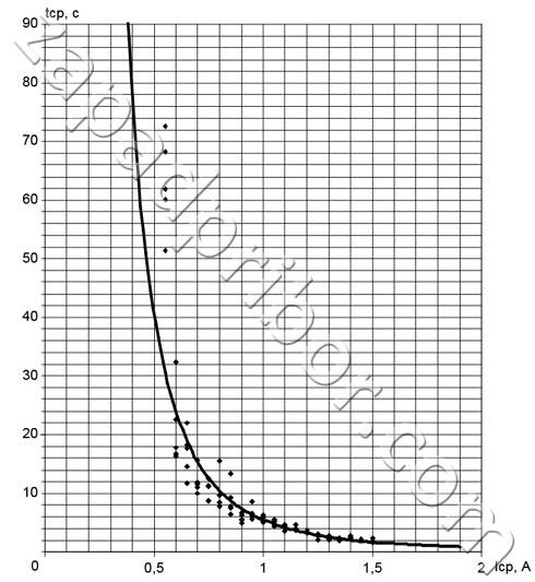 Время срабатывания защитного предохранительного устройства прибора заземляемый трансформатор напряжения ЗНОЛП-10