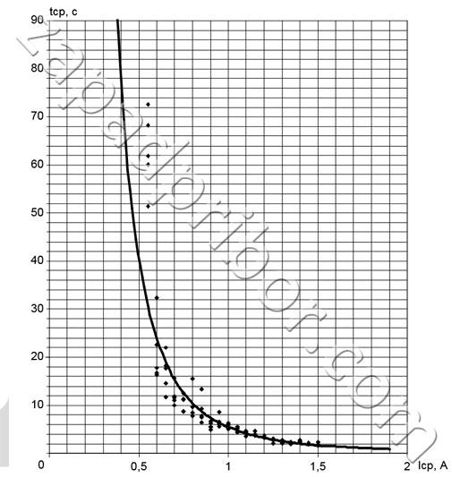 Время срабатывания защитного предохранительного устройства прибора заземляемый трансформатор напряжения ЗНОЛП-6