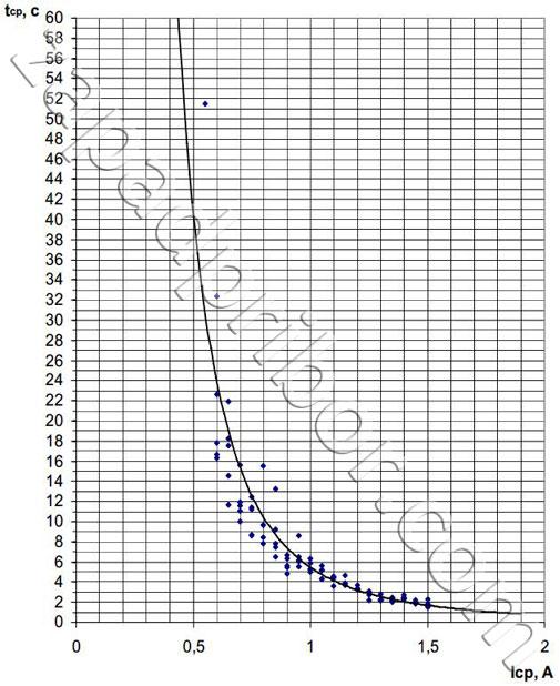 Время срабатывания защитного предохранительного устройства прибора заземляемый трансформатор напряжения ЗНОЛПМ-6