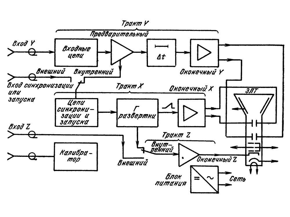S1-70 (C1-70) device scheme.
