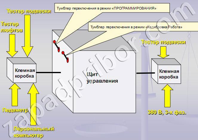 Тормозной стенд СТС-4-СП-11