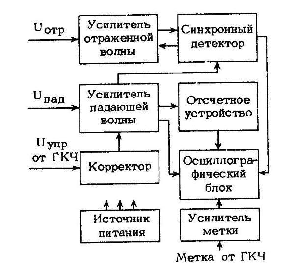 Р2-59 структурная схема