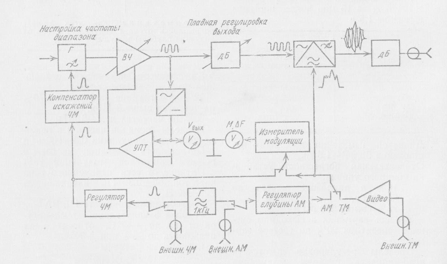 генератор шума п-219ам инструкция