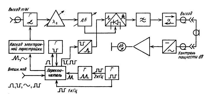 Г4-112 генератор сигналов