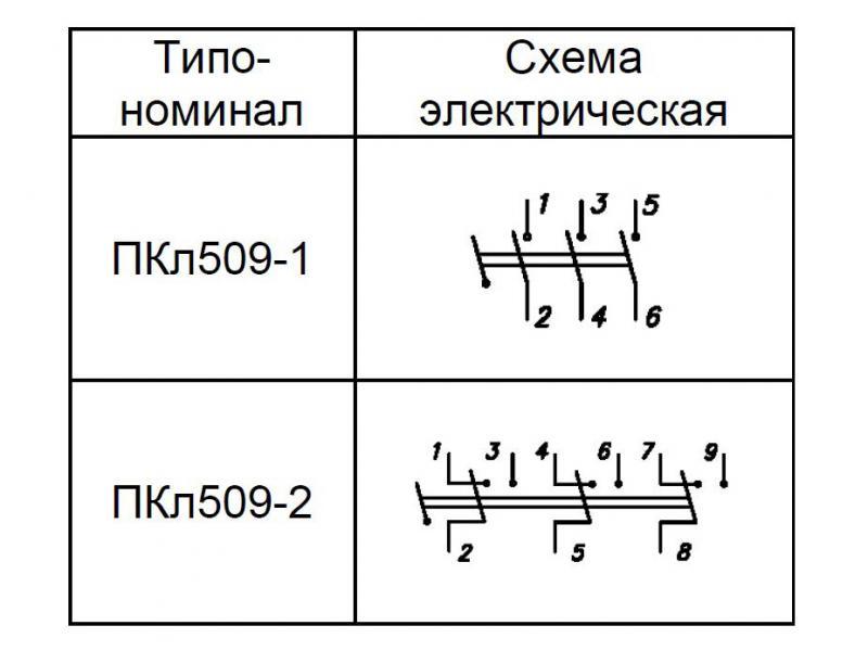 ПКл509