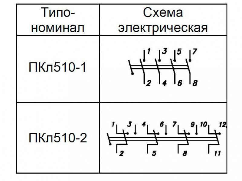 ПКл510