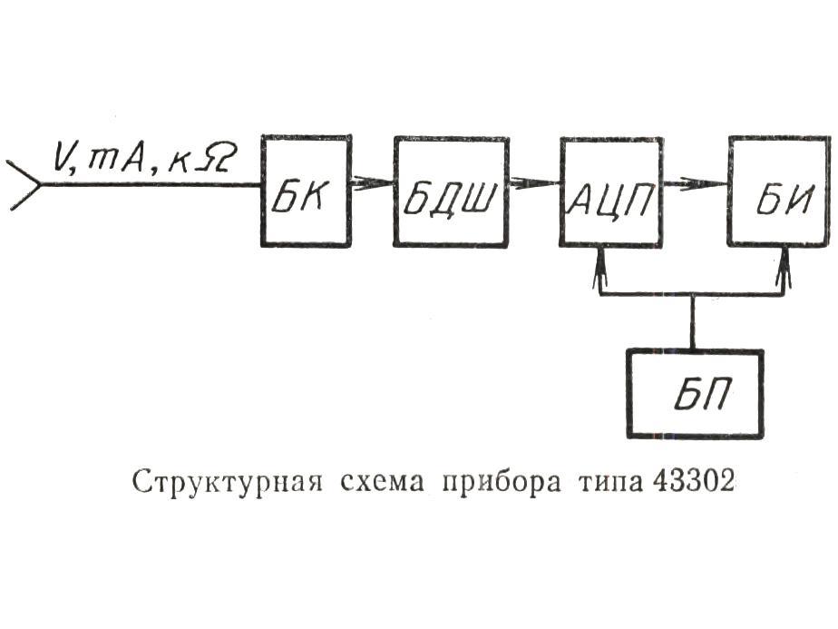 структурная схема прибора.