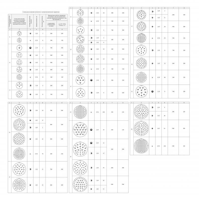 СНЦ144 схемы расположения