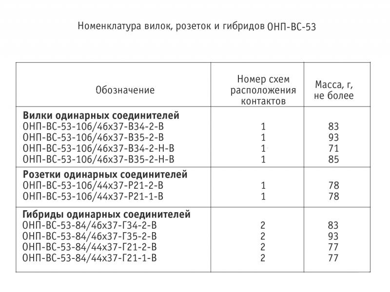 ОНП-ВС-53 53 номенклатура,