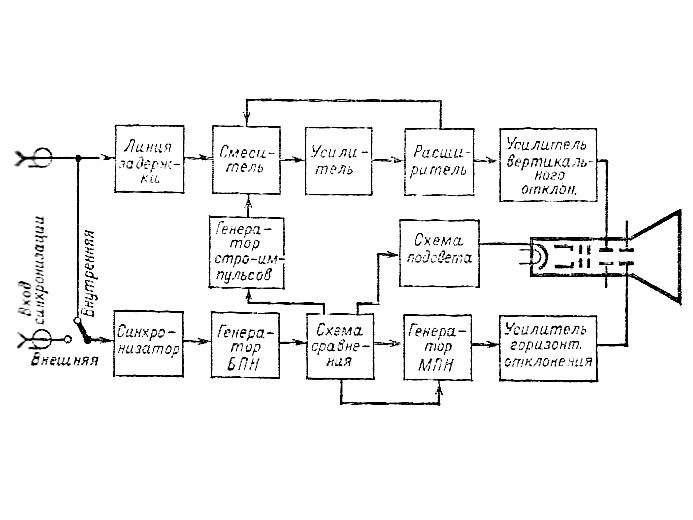 С7-10А электрическая схема.