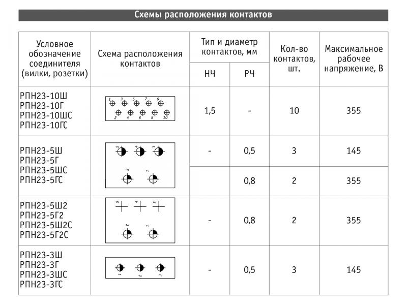 РПН23-3(5,10)Ш(Г,ШС,ГС,